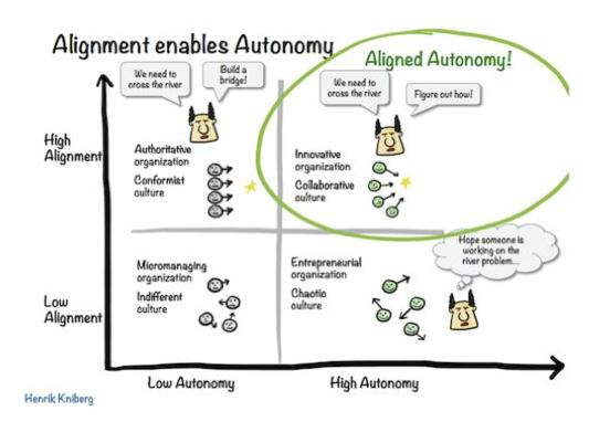 alineamiento-autonomia